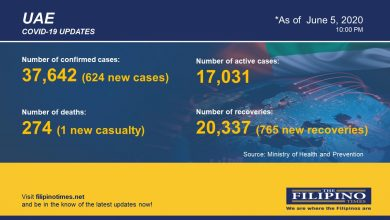 Photo of COVID-19: UAE recoveries exceed new cases, total now more than 20,000