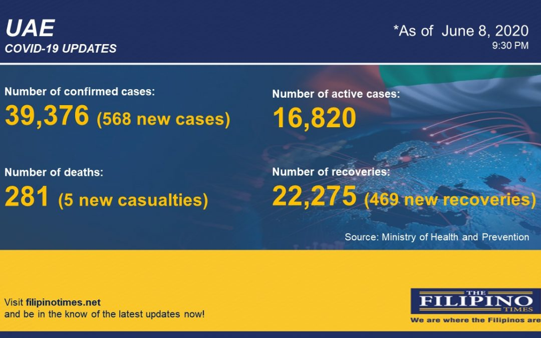 COVID-19: UAE reports 568 cases, total now at 39,376 with five deaths