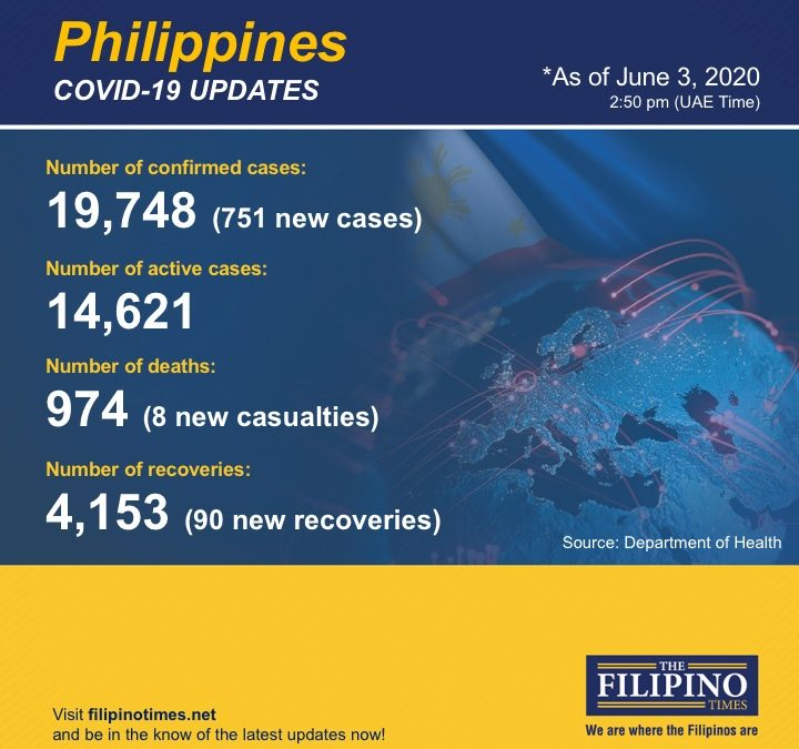 COVID-19: PH announces 8 new deaths, 751 new cases; total now at 19,748