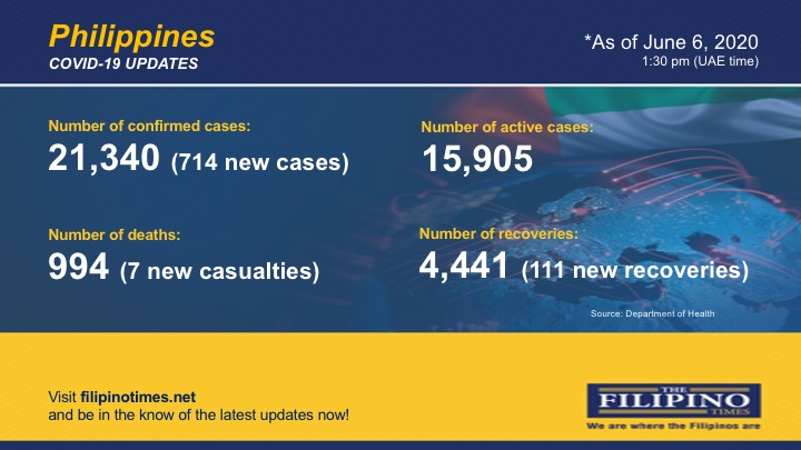 COVID-19: PH reports 111 new recoveries; total now at 4441