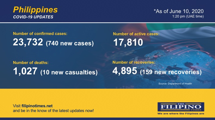 PH breaches 23,000-mark in COVID-19 cases with 740 additional cases, 10 new deaths