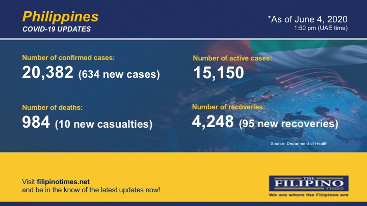 COVID-19: PH surpasses 20,000-mark with 634 new cases