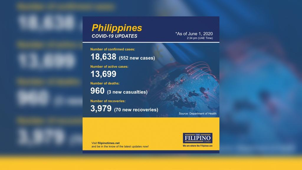 PH reports 70 new COVID-19 recoveries; total now at 3979