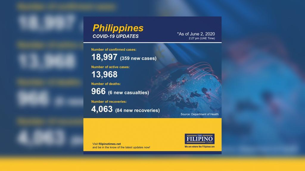 COVID-19: PH announces 6 new deaths, 359 new cases