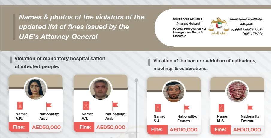 LOOK: UAE publicizes photographs of COVID-19 violators fined up to Dh 50,000 (Php 679,000)