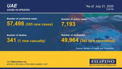 Photo of COVID-19: UAE reports 305 new cases, total now at 57,498 with one death