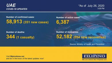 Photo of COVID-19: UAE reports 351 new cases, total now at 58,913 with one death