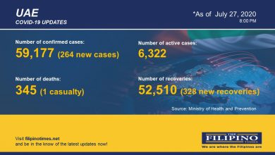 Photo of COVID-19: 264 new cases in UAE, total now at 59,177 with one death