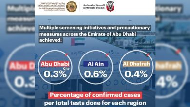 Photo of Abu Dhabi City achieves only 0.3% of active COVID-19 cases
