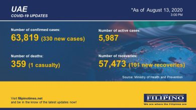 Photo of COVID-19: 330 new COVID-19 cases in UAE, total now at 63,819 with one death