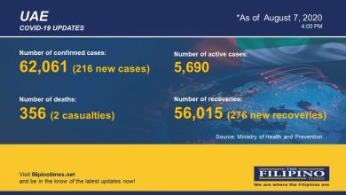 Photo of COVID-19: UAE records 216 new cases, total now at 62,061 with two deaths