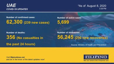 Photo of COVID-19: No deaths in UAE for past 24 hours, total cases now at 62,300