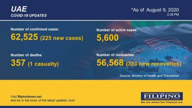 Photo of COVID-19: UAE reports 225 new cases, total now at 62,525 with one death