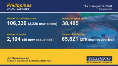 Photo of PH breaches 106,000-mark in COVID-19 cases as it confirms 3,226 newly infected patients