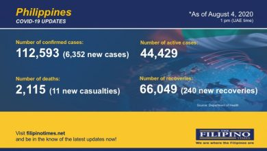 Photo of PH breaches 112,000-mark in COVID-19 cases as it confirms 6,352 newly infected patients