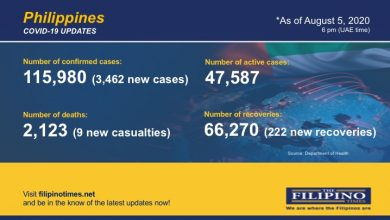 Photo of PH breaches 115,000-mark in COVID-19 cases as it confirms 3,462 newly infected patients