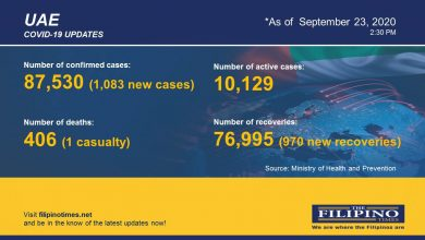 Photo of COVID-19: UAE reports highest number of new cases in single day at 1,083; total now at 87,530 with one death