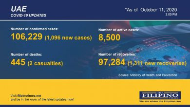 Photo of COVID-19: 1,096 new cases in UAE, total now at 106,229 with two deaths