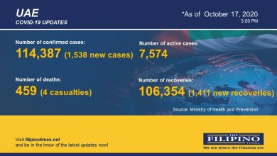 Photo of COVID-19: UAE reports 1,500+ new cases in one day, total now at 114,387 with four deaths