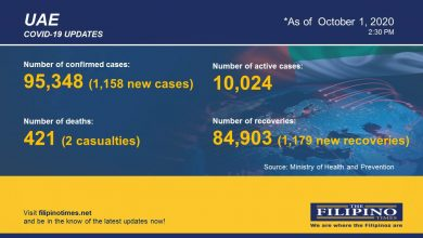 Photo of COVID-19: 1,179 new cases in UAE, total now at 95,348 with two deaths