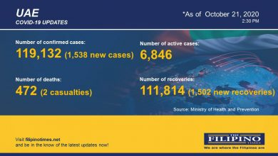 Photo of COVID-19: 1,538 new cases in UAE, total now at 119,132 with two deaths