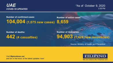 Photo of COVID-19: Active cases in UAE down to 8,000+