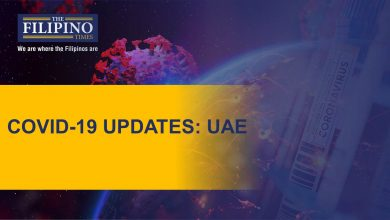 Photo of COVID-19: UAE reports 1,283 new cases, total now at 165,250