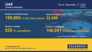 Photo of COVID-19: 1,321 new cases in UAE, total now at 189,866